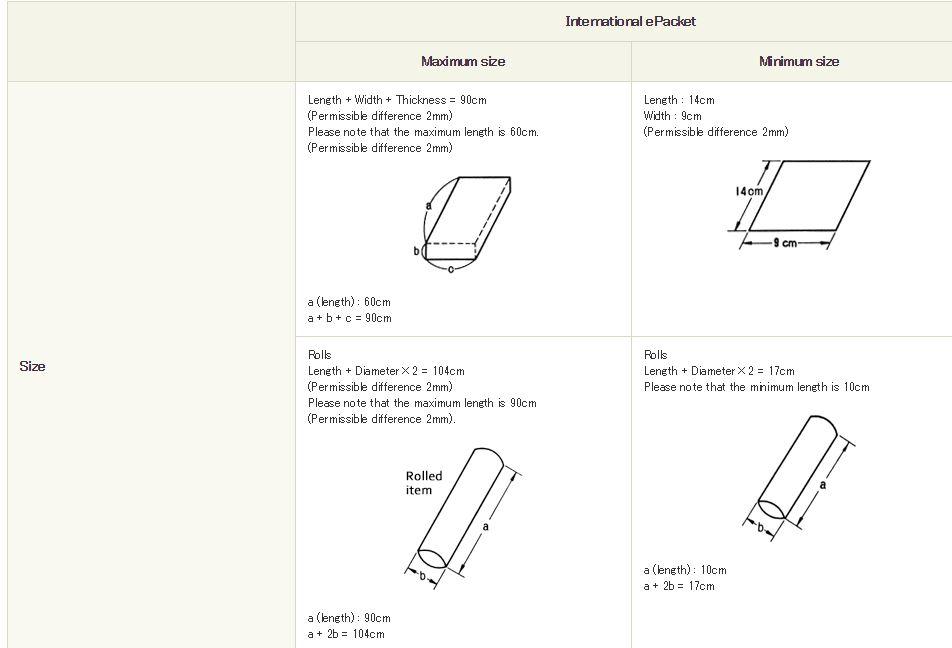 tamaño y medidas de los paquetes epacket
