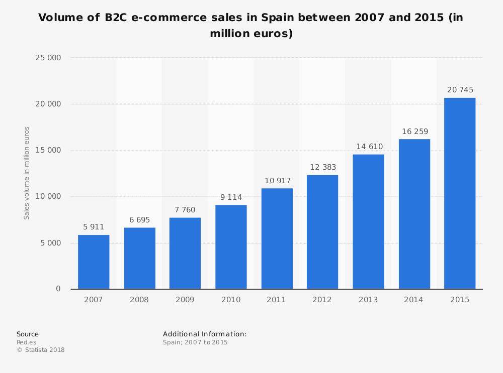evolucion del comercio electrónico de empresa a cliente